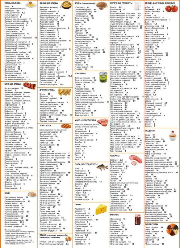 Таблица продуктов кремлевской диеты